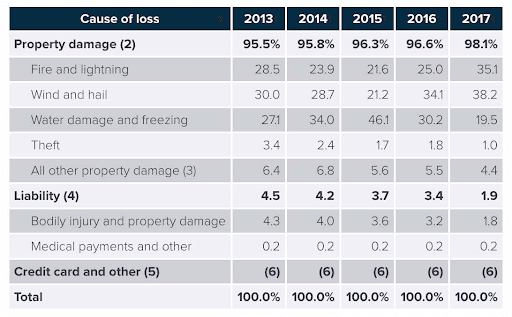 Table with the most common home insurance claims provided by The Insurance Information Institute via ISO®, a Verisk Analytics® business
